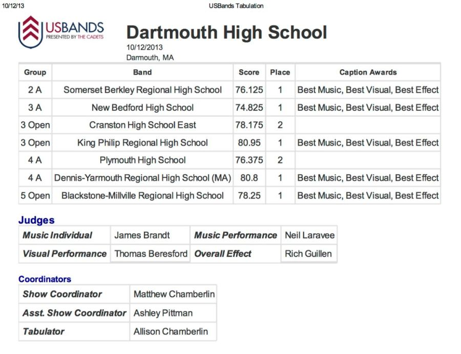Dartmouth USBands Competition Results